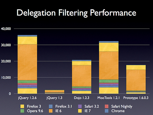jquery_delegation_performance