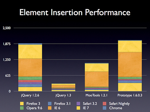 jquery_insertion_performance