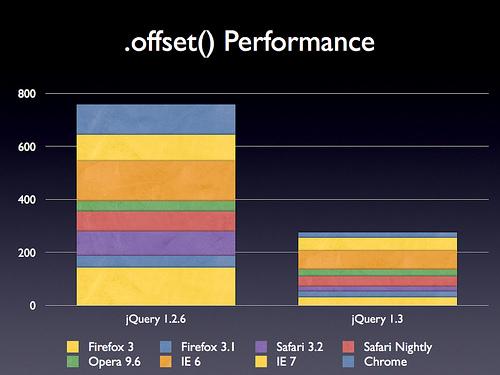 jquery_offset_performance