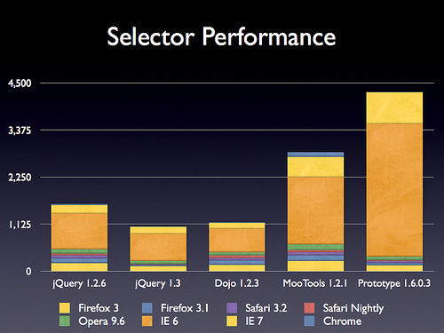 jquery_selector_performance